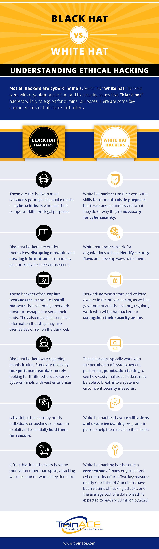 Black hat vs white hat-TrainAce-Infographic-Rev2