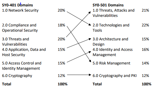 Security+ Domains 401 vs 501